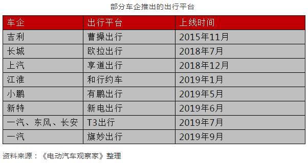 """""""网约车电动化大作战""""沙龙精华:新增近300万辆市场"""