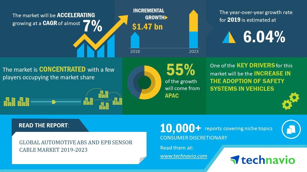 2023全球汽车ABS和EPB传感器电缆市场年复合增7%