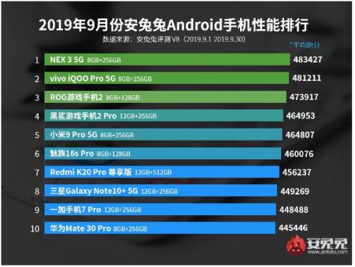 9 月安卓手机性能排行榜:vivo 跻身第一第二,华为 Mate 30 Pro 排名最后