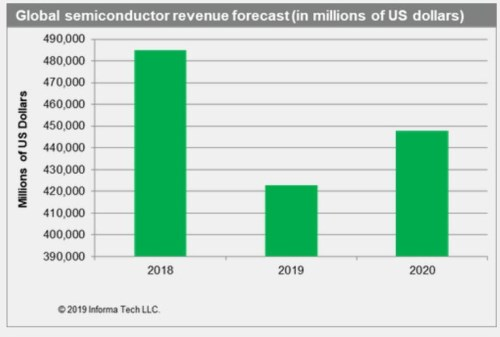 半导体行业陷入严重衰退,IHS称5G有望扭转