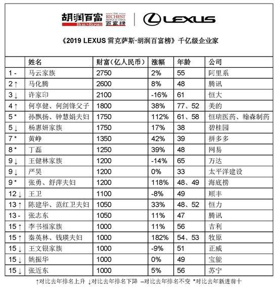 2019胡润百富榜揭晓:马云家族蝉联首富