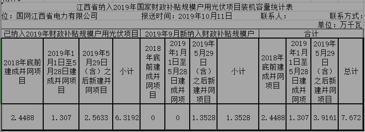 新增13.53MW!江西9月纳入国补户用光伏项目公示