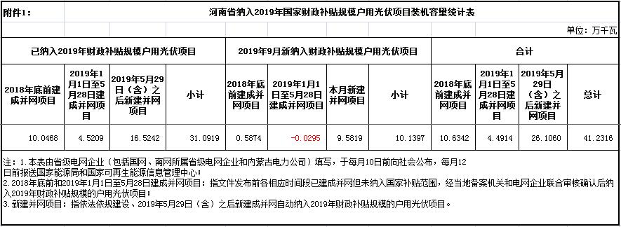 新增101.4MW!河南9月纳入国补户用光伏项目公示