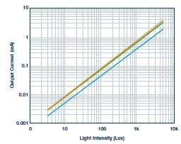 如何将光强度转换为一个电学量