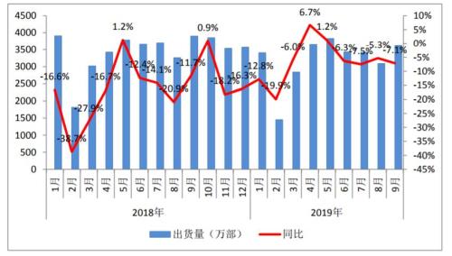 9 月国内手机市场整体出货量同比下降 7.1%