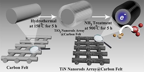 大连化物所研发出应用于锌溴液流电池的高活性氮化钛纳米棒阵列复合电极材料