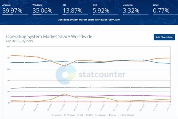 报告:华为鸿蒙2020年全球份额将达2%,成第五大操作系统