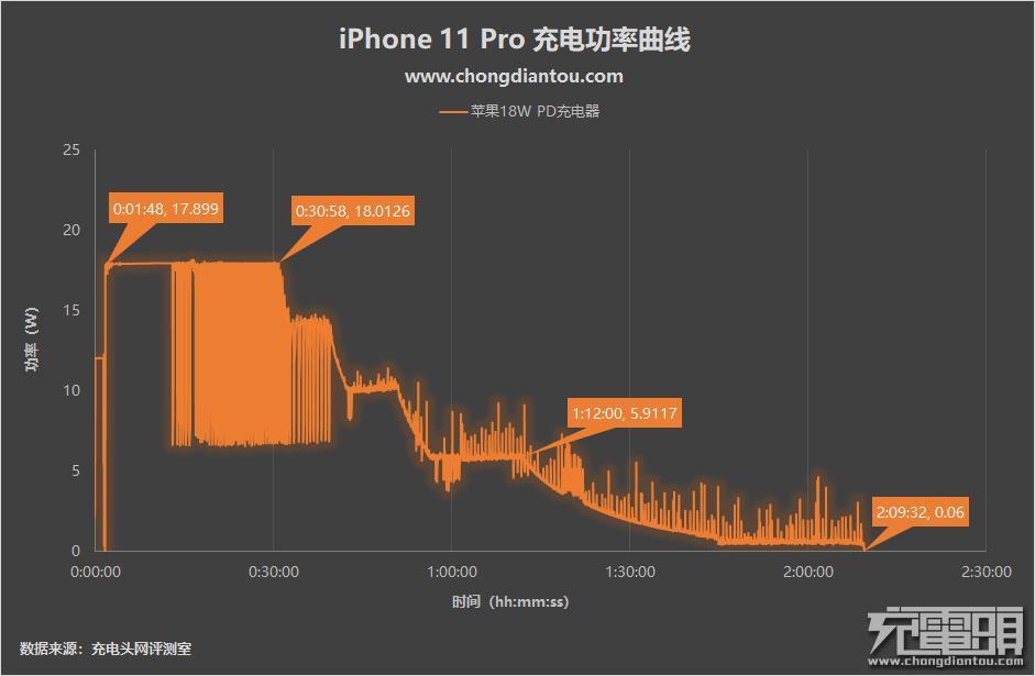 有没有必要换掉原装充电器?iPhone 11 Pro充电评测