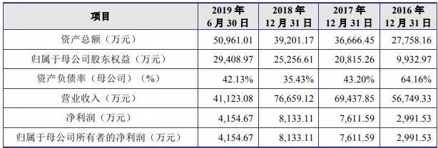 晶丰明源科创板上市:首日涨84.12% 成交额超过10亿元