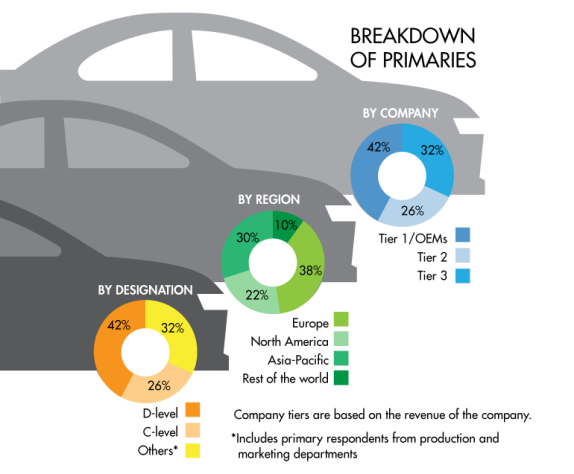 2026年,汽车电力电子市场规模将达到230亿美元