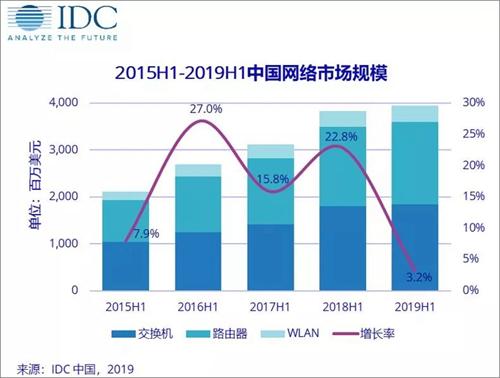 2019上半年中国网络市场增速放缓 路在何方?