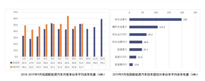 电池联盟:9月动力电池装车量4GWh,中航锂电升至第三