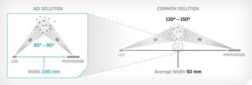ADI集成光学模块解决烟雾传感器的干扰弊端