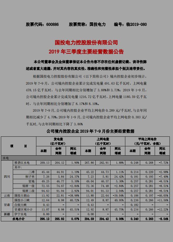 國投電力:前9月累計上網電量1180.59 億千瓦時 同比增長8.10%