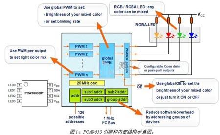 LED驱动器中的I2C技术