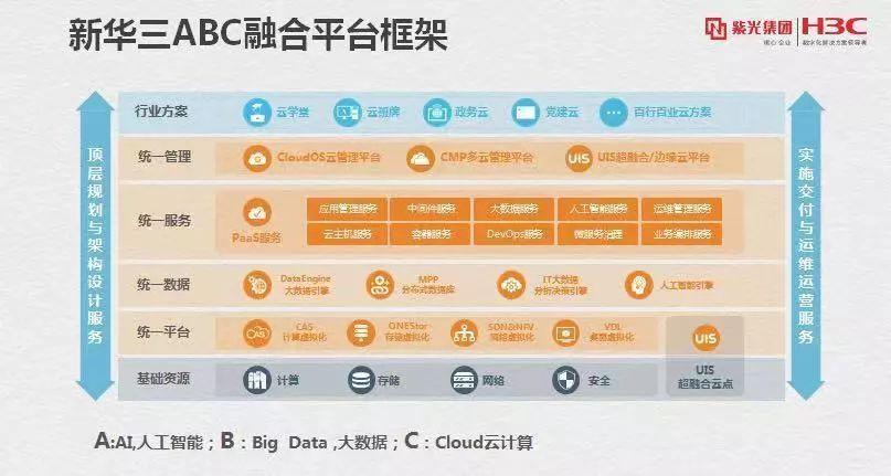 云聚能 数启智 新华三ABC融合平台加速企业数字化转型