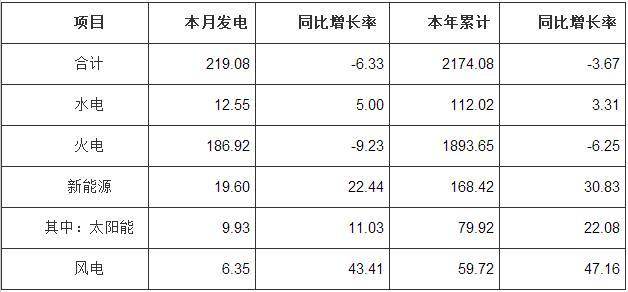 9月河南光伏發電量達到9.93億千瓦時 同比增長11%