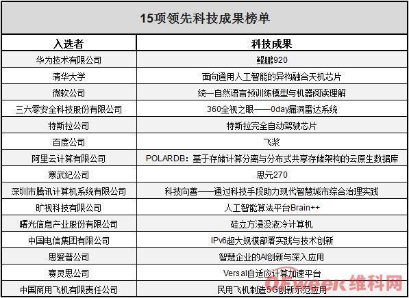 15项互联网领先科技成果:华为、寒武纪、特斯拉等芯片产品上榜!