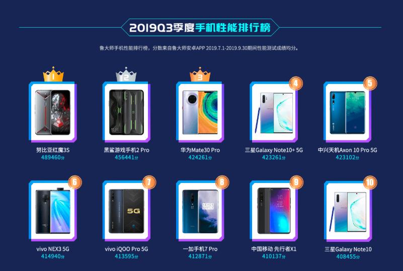 鲁大师安卓手机市场占比:华为蝉联榜首!荣耀第二!