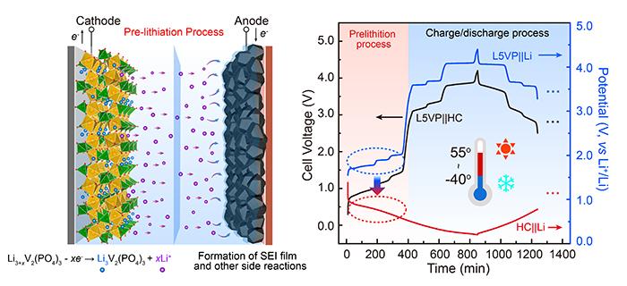 大连物化所提出新型预锂化策略用于提升锂离子电池在宽工作温区下的性能