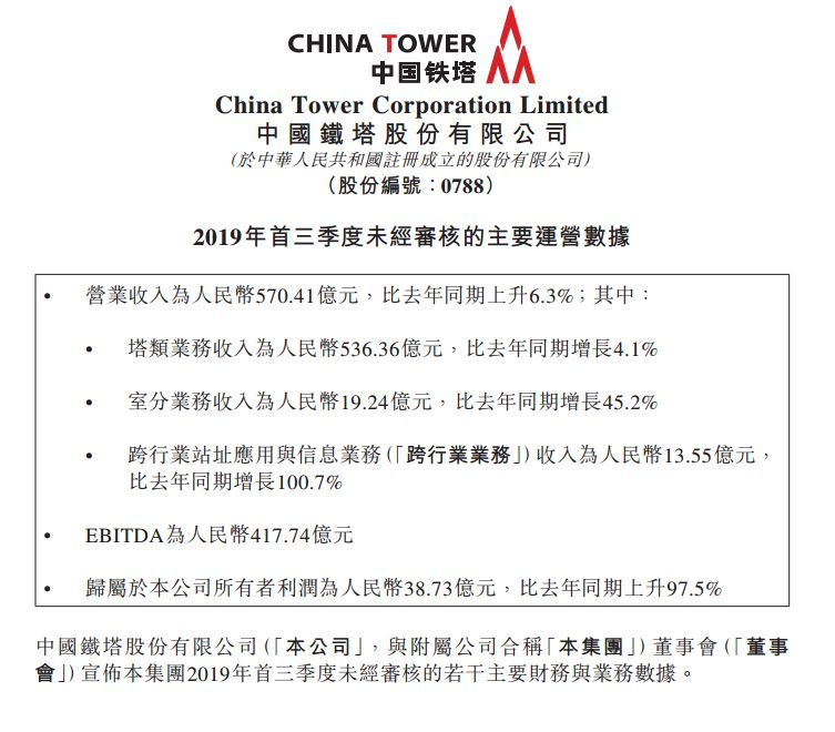 中国铁塔前9个月净利38.7亿