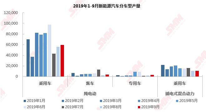 9月锂电数据分析——市场负增长仍在持续 磷酸铁锂电池受到青睐