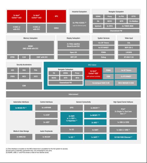 物联网传感器使工业4.0成为商业焦点
