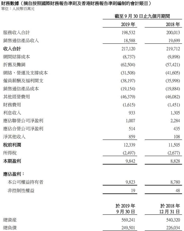 中国联通前三季度净利润98.23亿元,同比增长11.9%