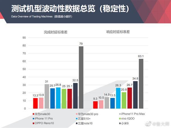 华为Mate30系列力压iPhone11 Pro成最流畅旗舰机:EMUI10不只是快!