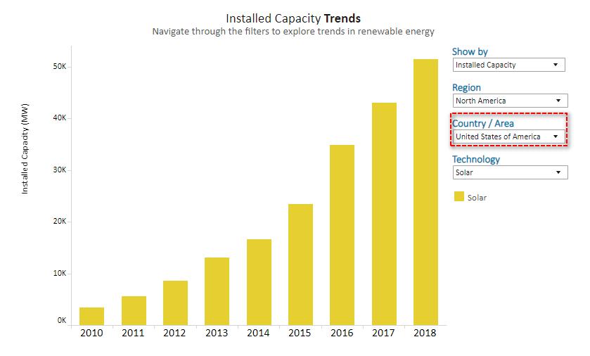美國231個市長請愿延期太陽能ITC是怎么回事?為什么要延期?
