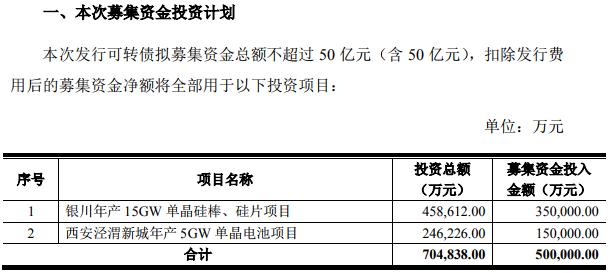 隆基股份:擬公開發行不超過50億元可轉債投資兩大項目