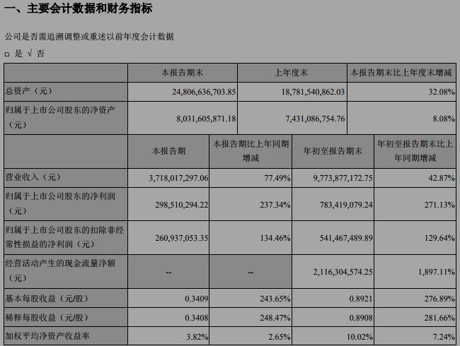 東方日升:第三季度凈利潤增長237.34%至2.99億元