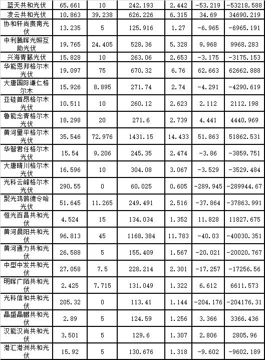 """7月份青海電網""""兩個細則""""考核補償情況的通知(光伏)"""