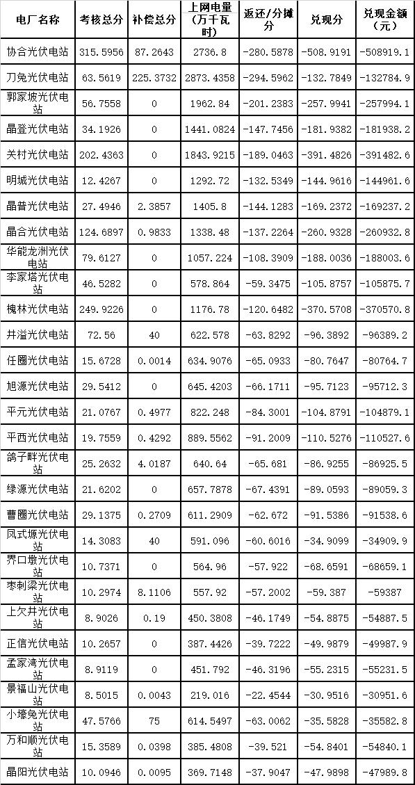 """7月陜西電網""""兩個細則""""考核補償情況(光伏)"""