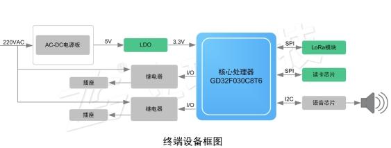 LoRa在电动车智能充电系统的应用