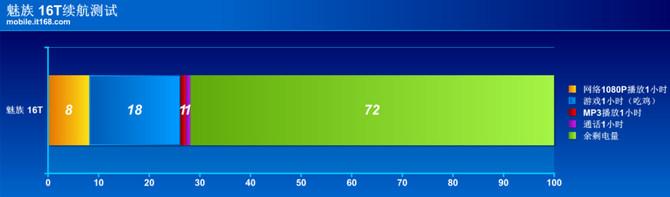 魅族 16T详细评测:让年轻人买得起的大屏娱乐旗舰