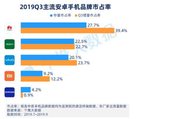 2019年Q3安卓智能手机报告出炉,华为占有率、忠诚度排名第一