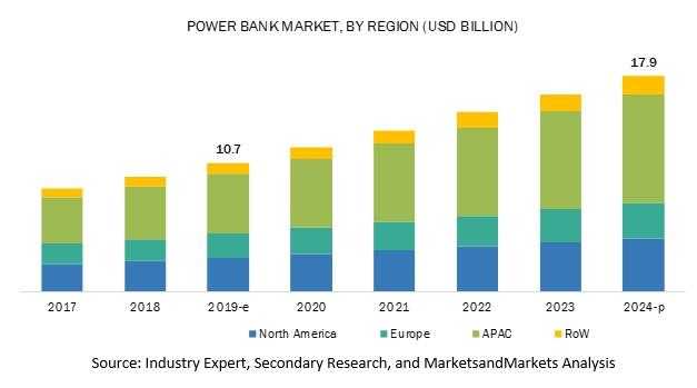 2019年全球移动电源市场规模约为107亿美元