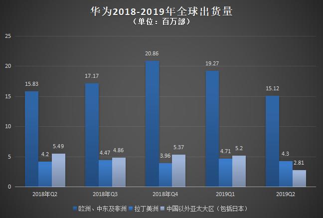 2019,中国手机惊变150天