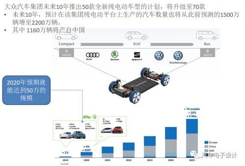 纯电动汽车在全球的发展分析