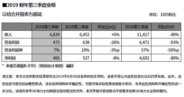 韩国芯片巨头SK海力士第三季度营业利润暴跌93%!