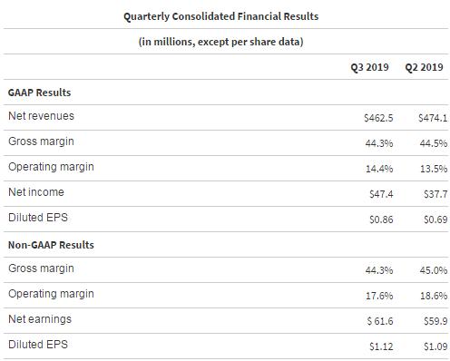 MKS三季度营收4.6亿美元 在《财富》增长最快企业中排名21