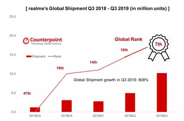 逆势爬升至全球第七,realme成为全球成长最快智能手机品牌的秘诀在哪?