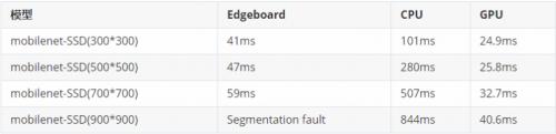 百度大脑EdgeBoard计算卡评测
