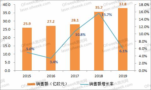 深度解读通快财报:EUV是关键驱动 美国取代中国成为第二大市场