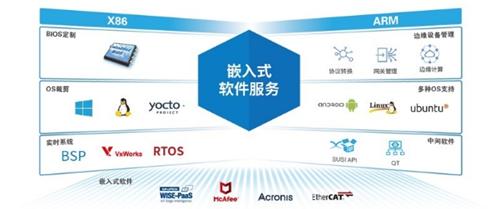 研华嵌入式运算平台方案 赋能机器人自动化行业应用