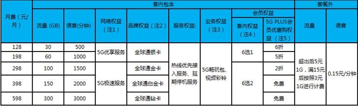 中国电信5G套餐公布,11月1日正式上线