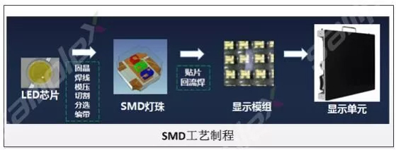COB封装技术和SMD封装技术对比