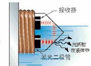 無土栽培營養液中的液位傳感器