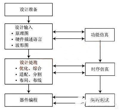 基于FPGA的微型打印机驱动电路设计